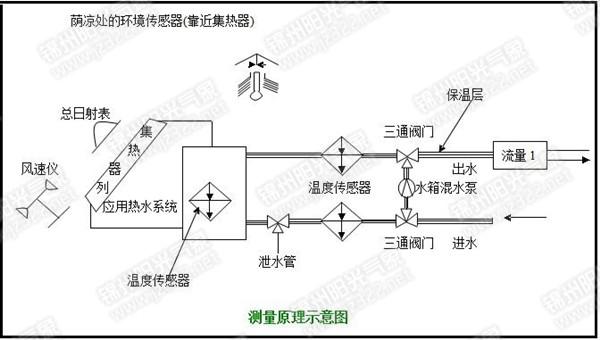 【供应trm-2h型太阳能热水器测试系统】辽宁锦州供应