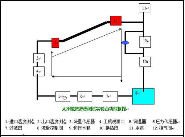 太阳能集热器系统控制柜是将测试仪器与检测