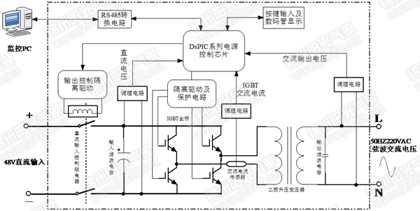 逆变器的硬件电路工作原理包括逆变全桥